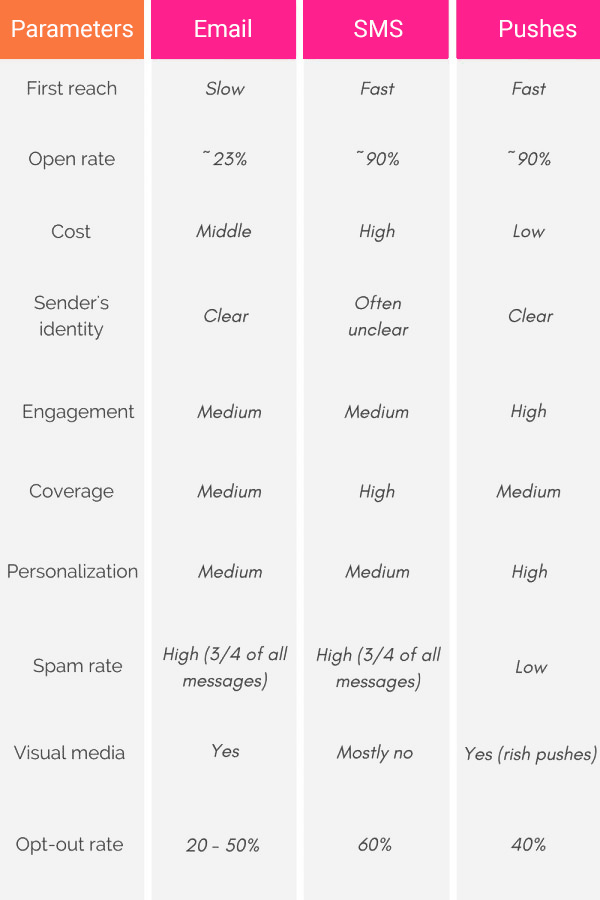 email-vs-sms-vs-push-notifications